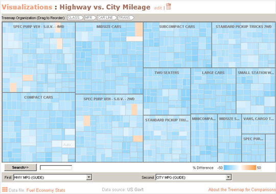 Many Eyes Treemap Example