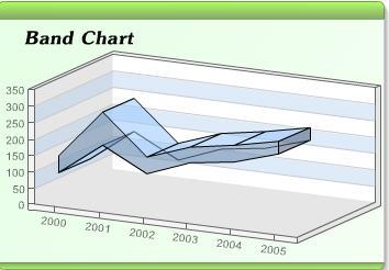 Band Chart