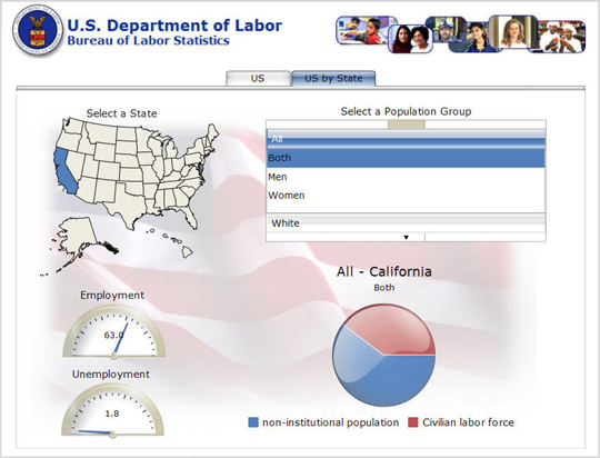 Analysis by State Section of Unemployment Trends Application