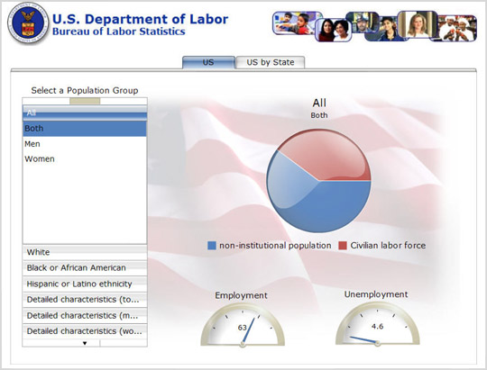 Screenshot of Business Objects' Unemployment Trends Application