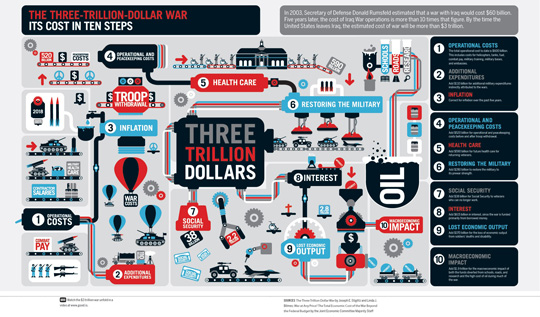 Three Trillion Dollar War Infographic