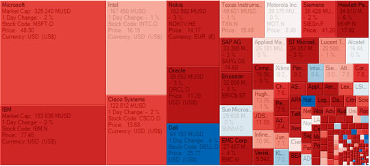 Treemap Labels
