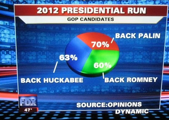 [Image: fox-news-graph.jpg]