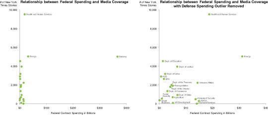 2009 Federal Contract Spending Compared to Media Coverage
