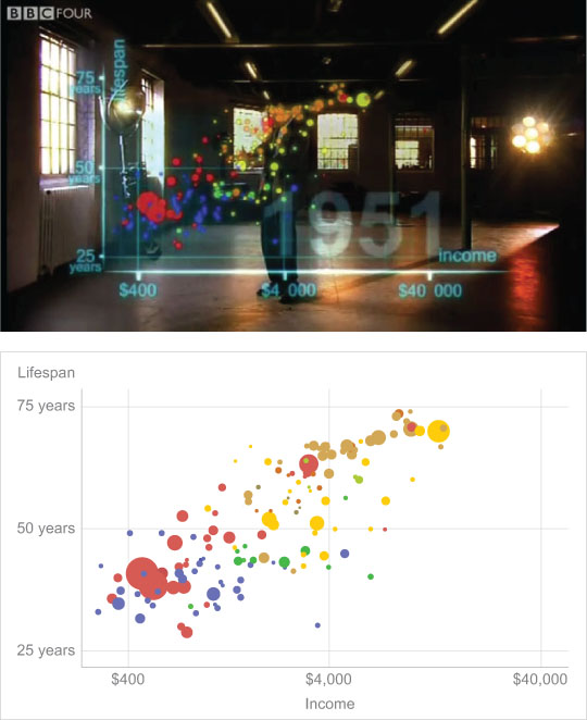 Rosling's Bubble Chart along with Recreation