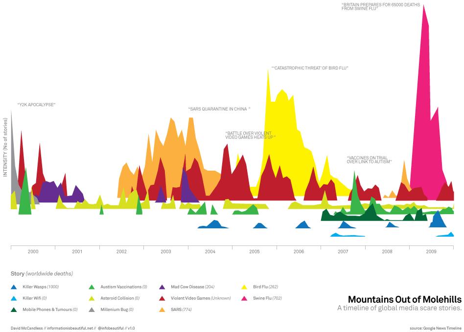 Visual Business Intelligence – Teradata, David McCandless