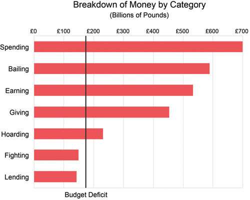 Redesign of Billion Pound-O-Gram by Category