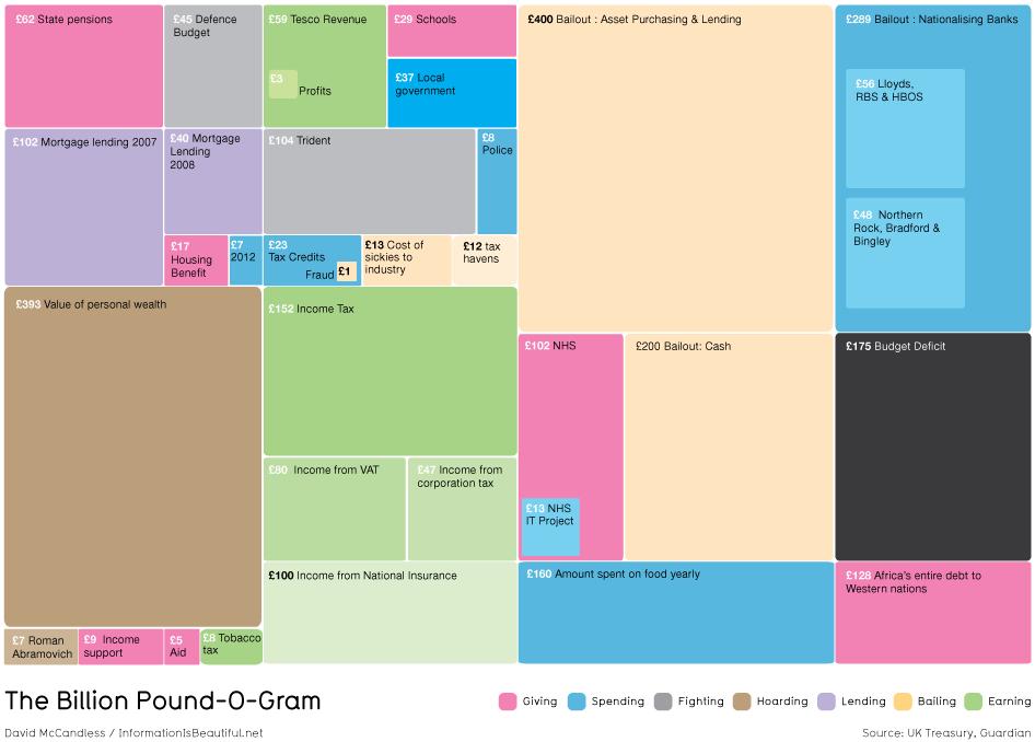 Visual Business Intelligence – The Billion Pound-O-Gram Redesigned