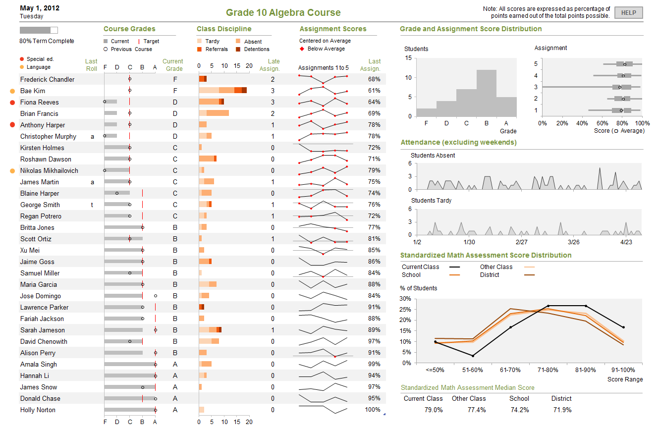 Visual Business Intelligence – 2012 Perceptual Edge Dashboard ...