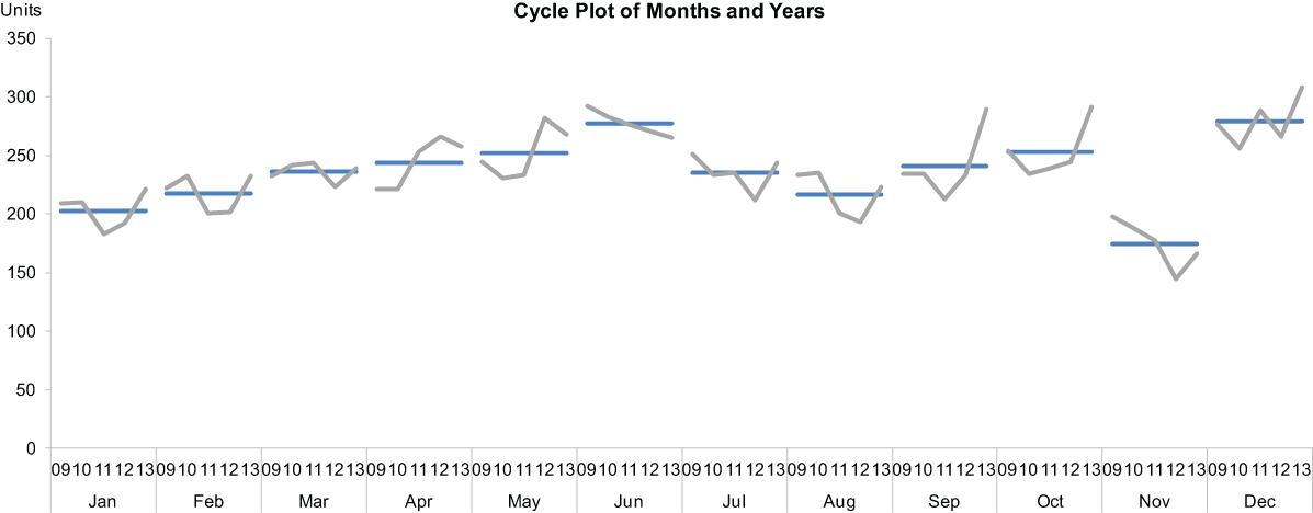 Visual Business Intelligence A Template For Creating Cycle Plots