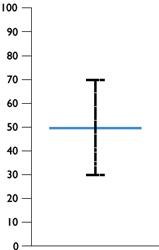 HOPs - Error Bar Display