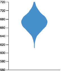 HOPs - Violin Plot