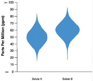 Violin Plot Comparison