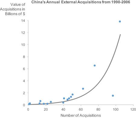 A Scatter Plot of the Chinese Acquisition Data