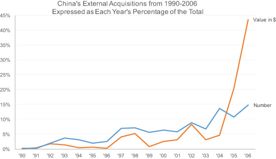 Single Line Graph of the Chinese Acquisitions Data