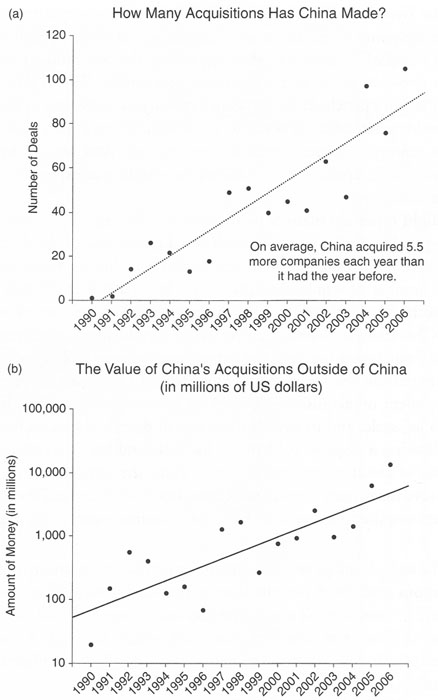 Wainer's Scatterplots of Chinese Acquisitions