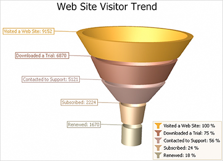 [Funnel_Chart_Example]
