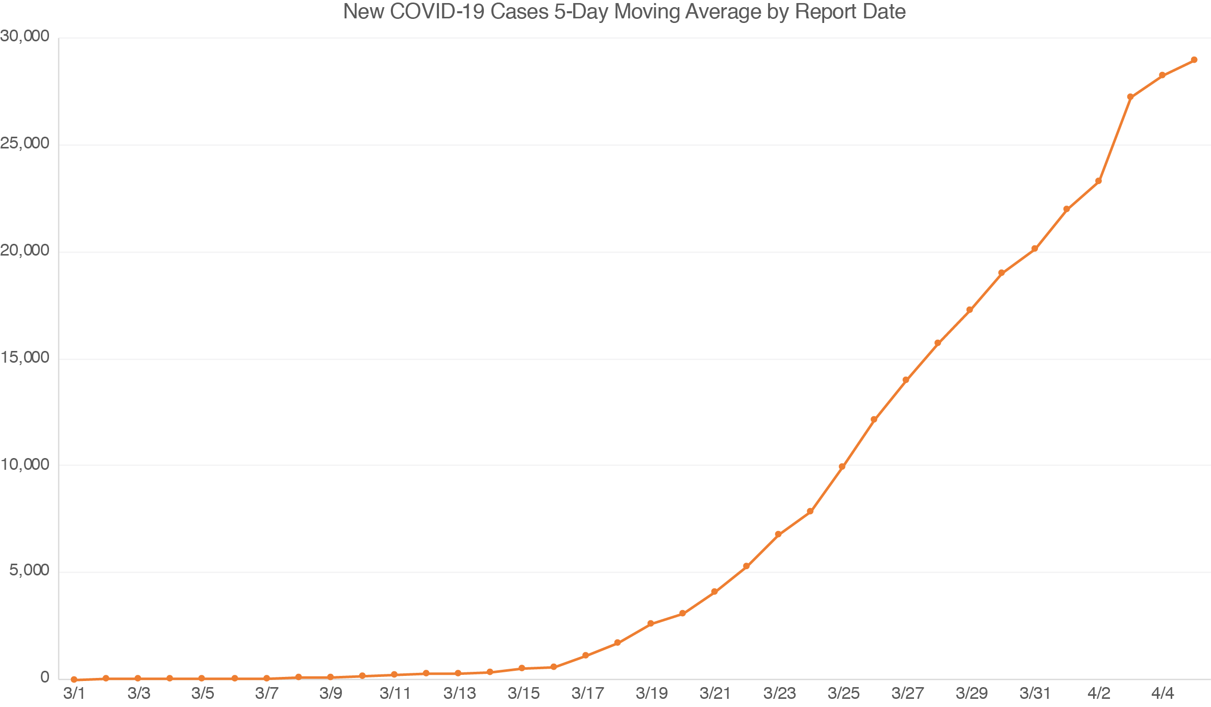 Display New Daily Cases of COVID-19 with Care